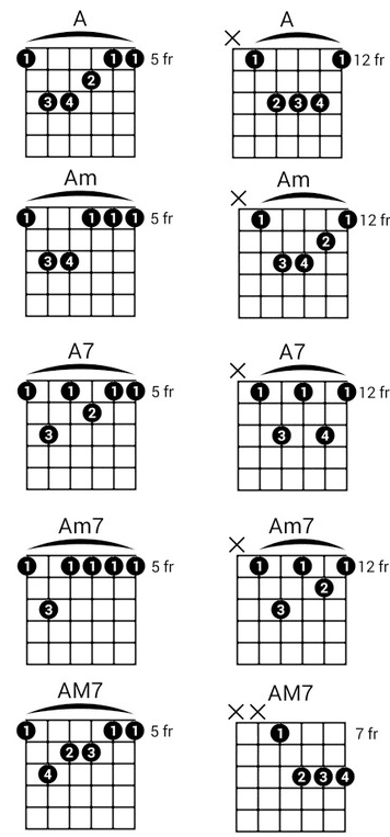 Guitar chords for make