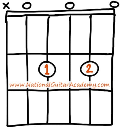 D7 Guitar Chord 8 Ways To Play This Chord National Guitar Academy