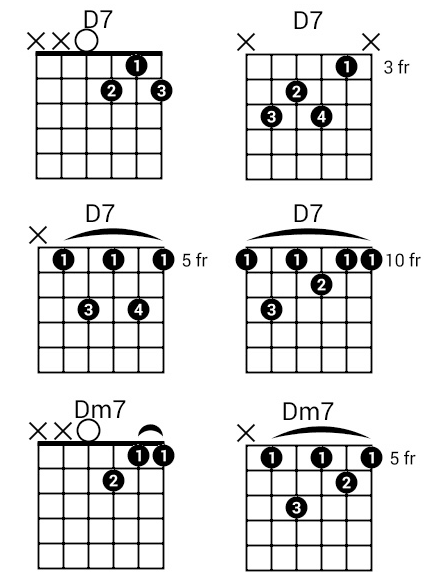 3 Easy Ways To Play The D Chord On Guitar