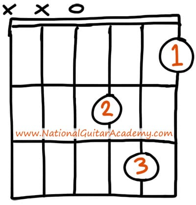 Dm Guitar Chord 3 Easy Ways To Play This Chord