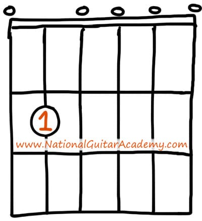 Em7 Guitar Chord An Essential Guide National Guitar Academy