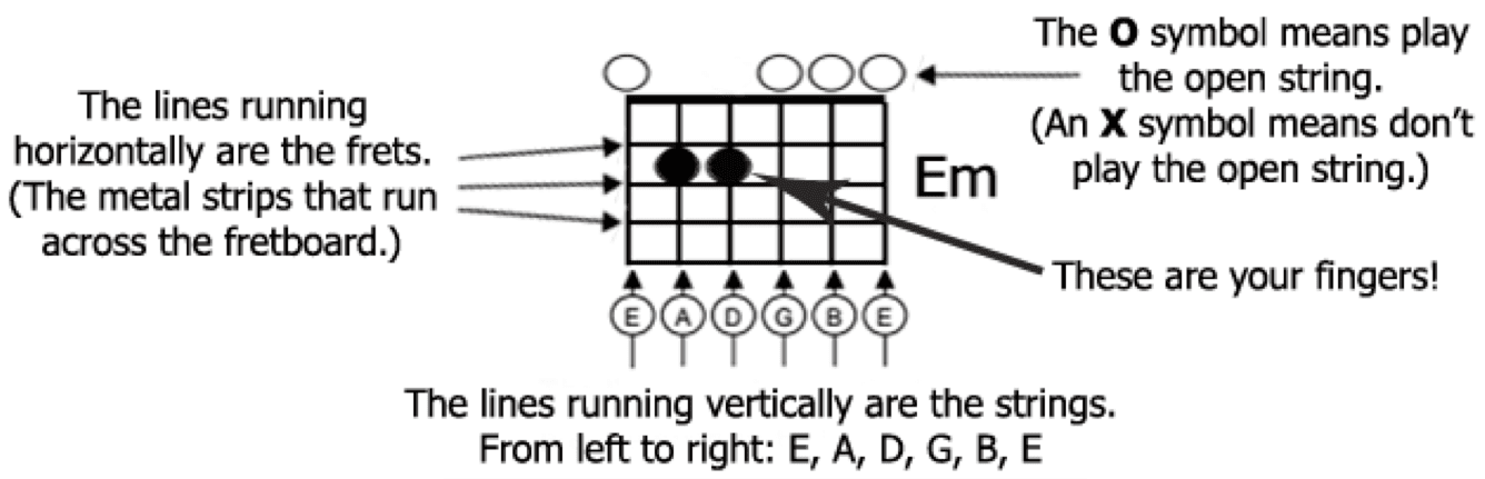 How To Read Guitar Chords An Essential Guide National Guitar Academy