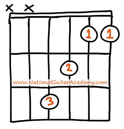 F Guitar Chord 4 Essential Tips Tricks You Need To Know