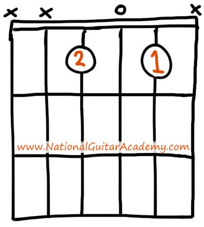 Guitar : guitar chords that sound good together Guitar Chords That ...