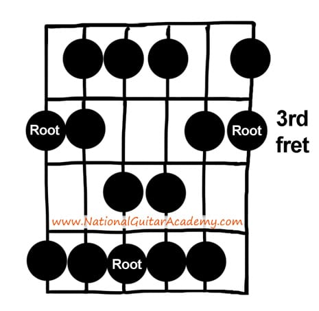 Guitar Lessons: Learn the 'Open' A Major Scale
