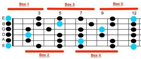 Pdf guitar pentatonic for scales