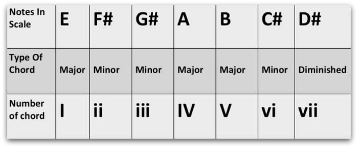 Chords In The Key Of E - Understanding This Cool Guitar Key