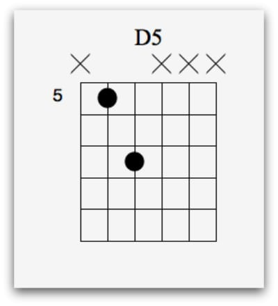 D5 Chord Gallery Chord Guitar Finger Position