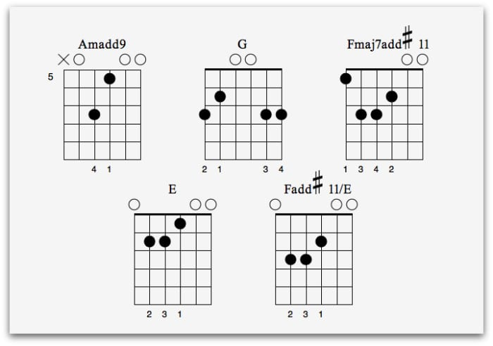 4 Essential Flamenco Guitar Lessons - National Guitar Academy