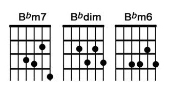 b-flat-minor-chord-for-beginners