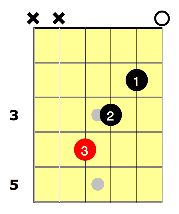 f chord for beginners national guitar academy