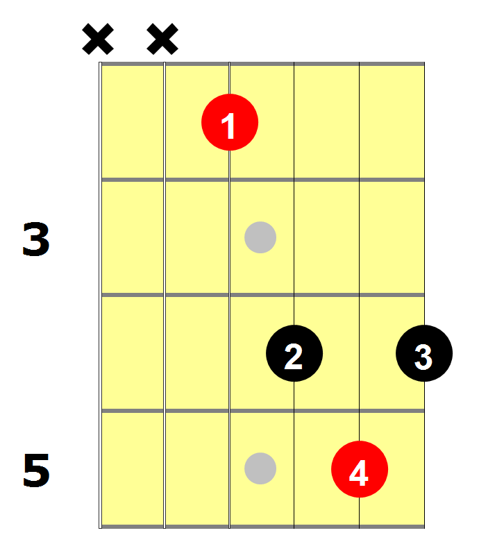 How To Play The E Bar Chord National Guitar Academy