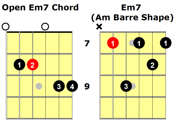 Em7 Guitar Chord: An Essential Guide - National Guitar Academy