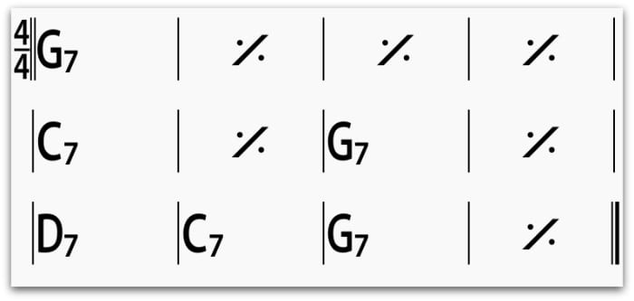 G7 Guitar Chord - 9 Ways To Play This Chord - National Guitar Academy
