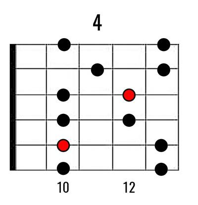 Gm-pentatonic-on-guitar
