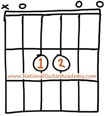 Guitar Chords For Beginners Asus National Guitar Academy