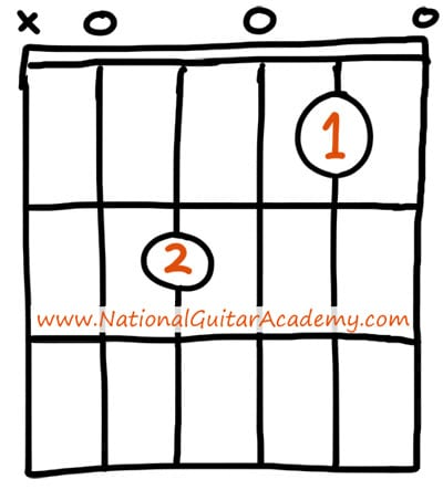 easy guitar chords a major seven