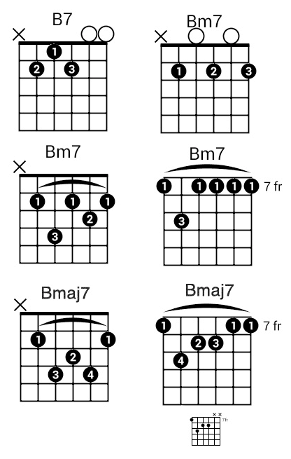 How to play a b7 chord on guitar