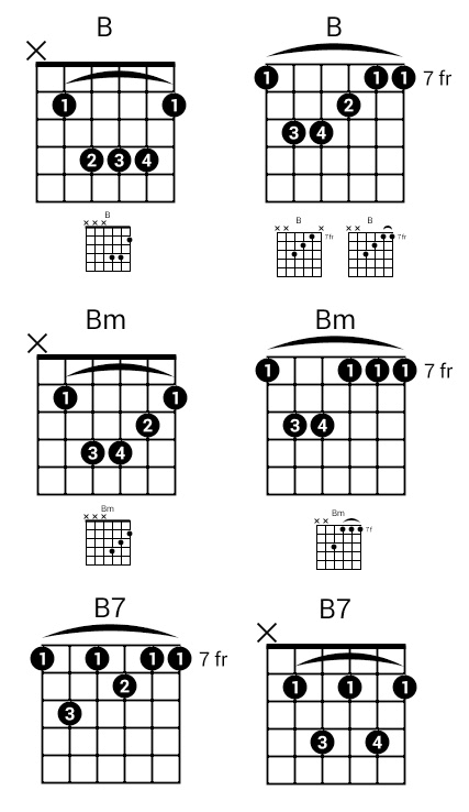 B - Common types of B chords