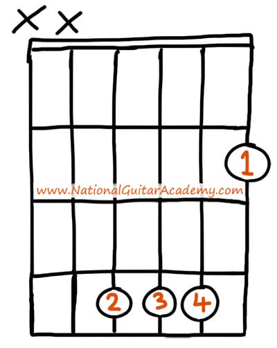 easy guitar chords b major