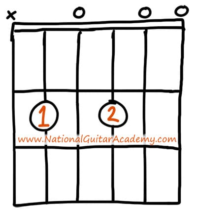best way to learn guitar fast