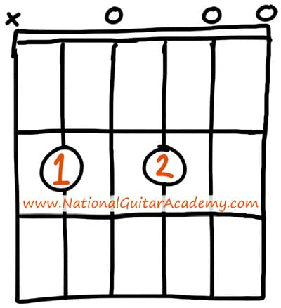 easy guitar chords B minor 11