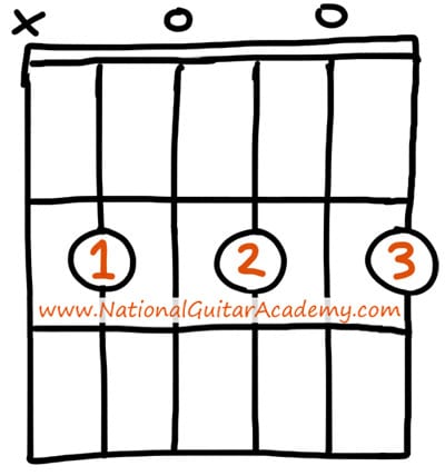 B chord guitar cheat