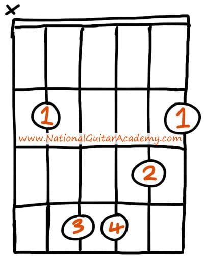 easy guitar chords b minor