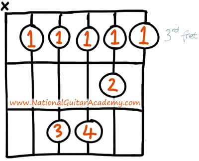 easy guitar chords c minor