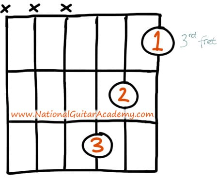 guitar chords for beginners Cm