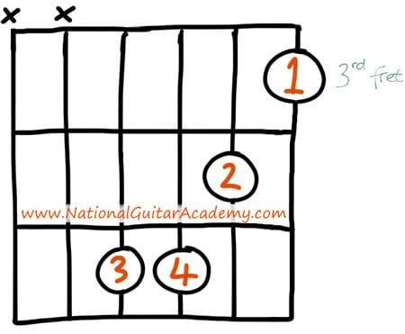 Difficult guitar chords