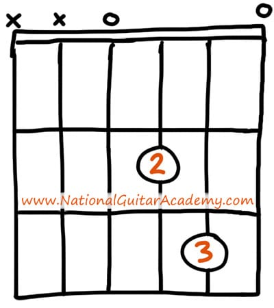 easy guitar chords dsus 2