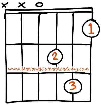 Dm-guitar-chord