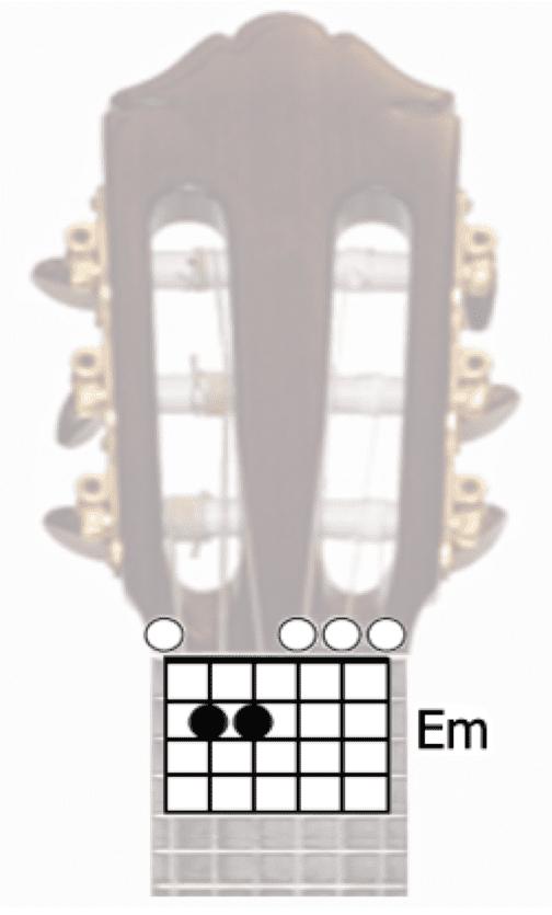 Understanding a guitar chord box