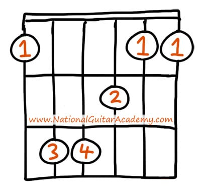 learn the F guitar chord