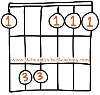 easy guitar chords F minor