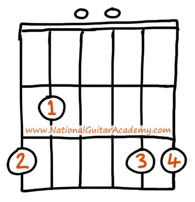 What Is The Root Note Of A Chord National Guitar Academy