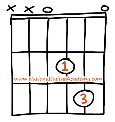 easy guitar chords d minor