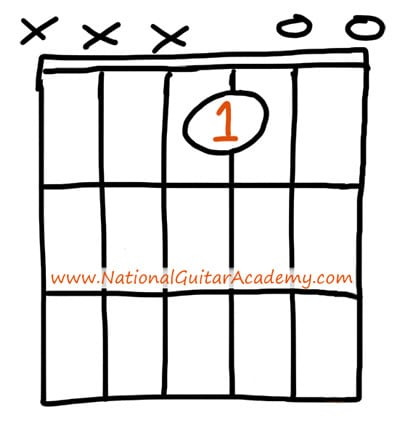 Guitar_Chords_For_Beginners_Emajor