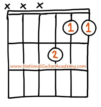 Guitar_Chords_For_Beginners_Fmajor(3-string)