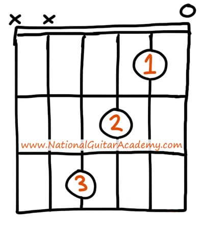 easy guitar chords Fmaj7