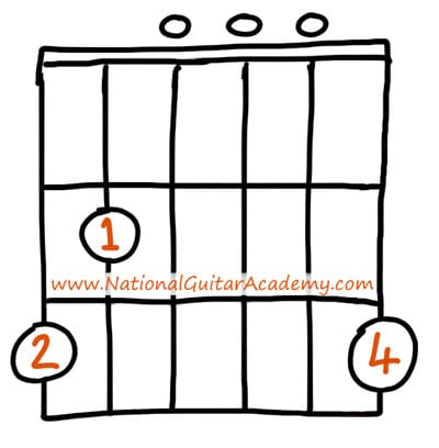 Guitar Chords: The Ultimate Guide - National Guitar Academy