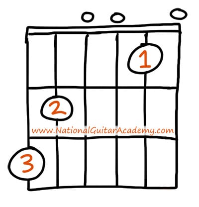 Guitar_Chords_For_Beginners_Gsus4