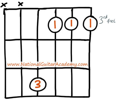 beginner-G-minor-guitar-chord