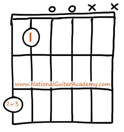 guitar-chords-for-beginners