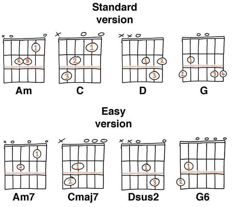 4 easiest chords for beginners how to learn guitar