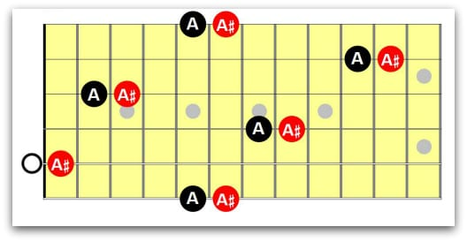 guitar notes with sharps on fretboard