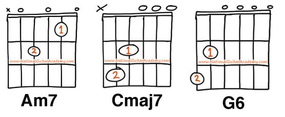 am7 guitar chord 6 ways to play this chord national guitar academy. Black Bedroom Furniture Sets. Home Design Ideas