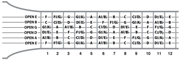 What is the root note of a chord