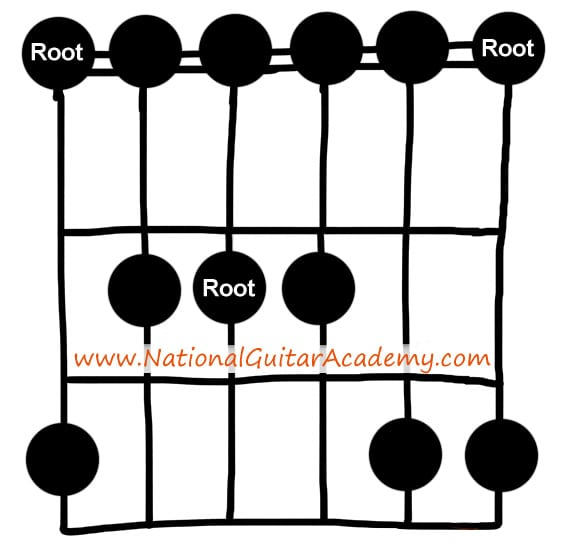E minor pentatonic (open position)